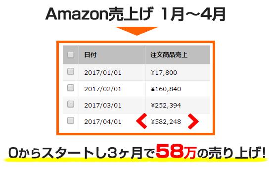Amazon売上げ1月~4月